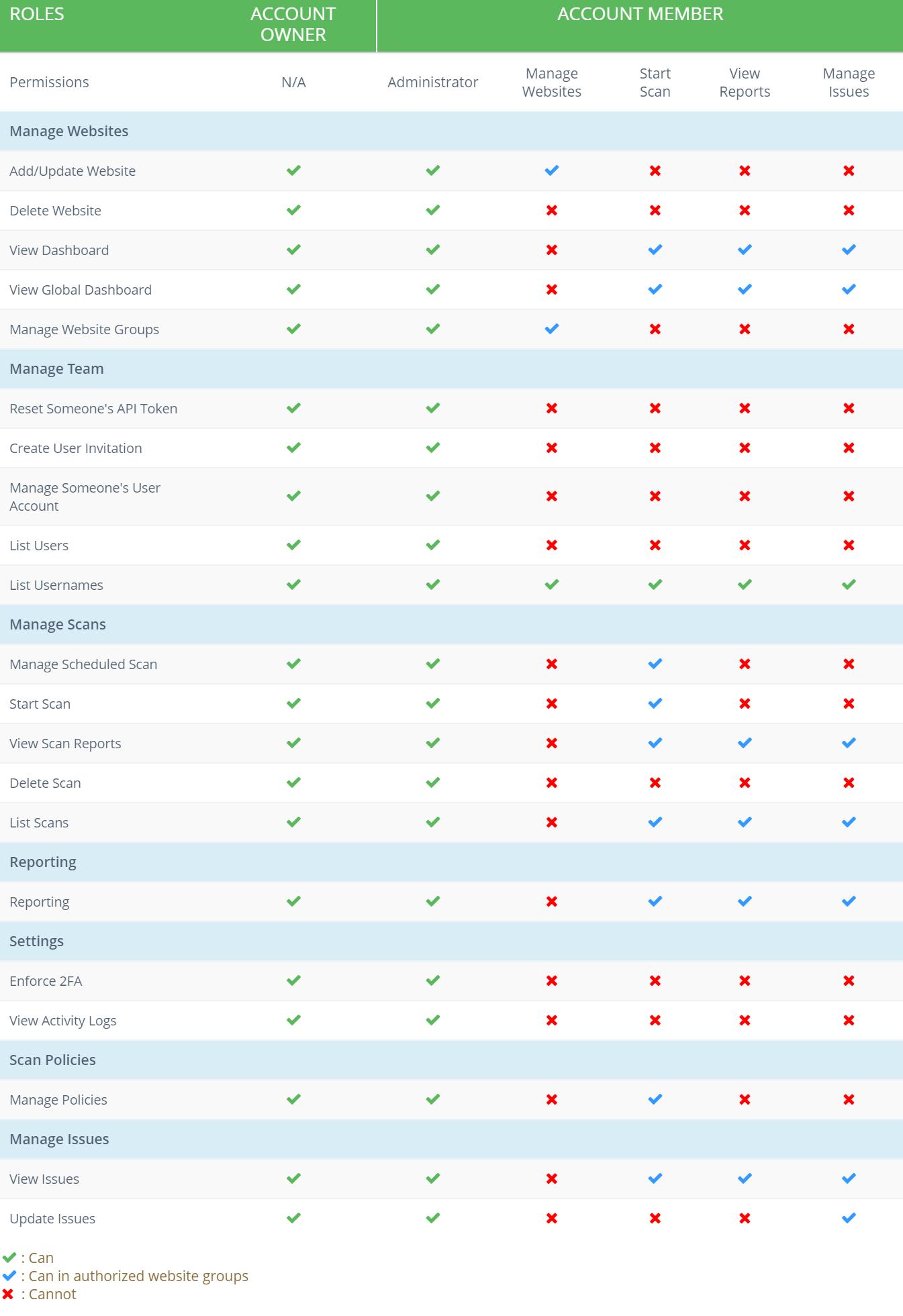 user permissions matrix
