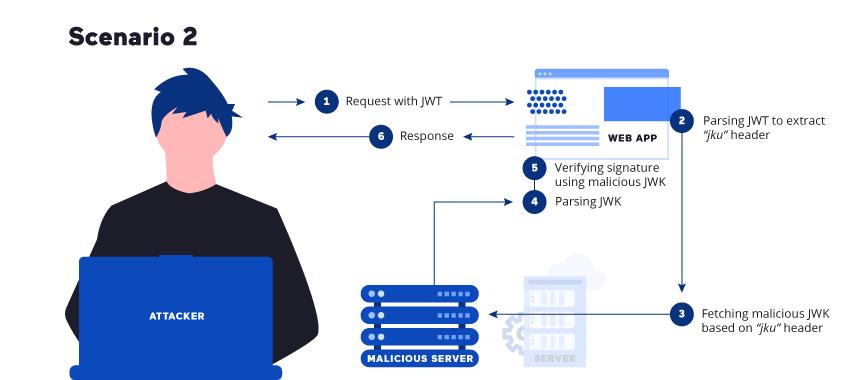 JSON Web Token verification using a malicious JKU
