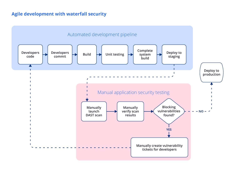 Agile DevOps with waterfall AppSec