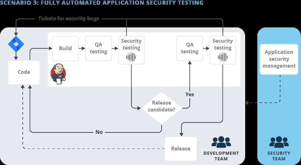 Scenario 3: Fully Integrated Application Security