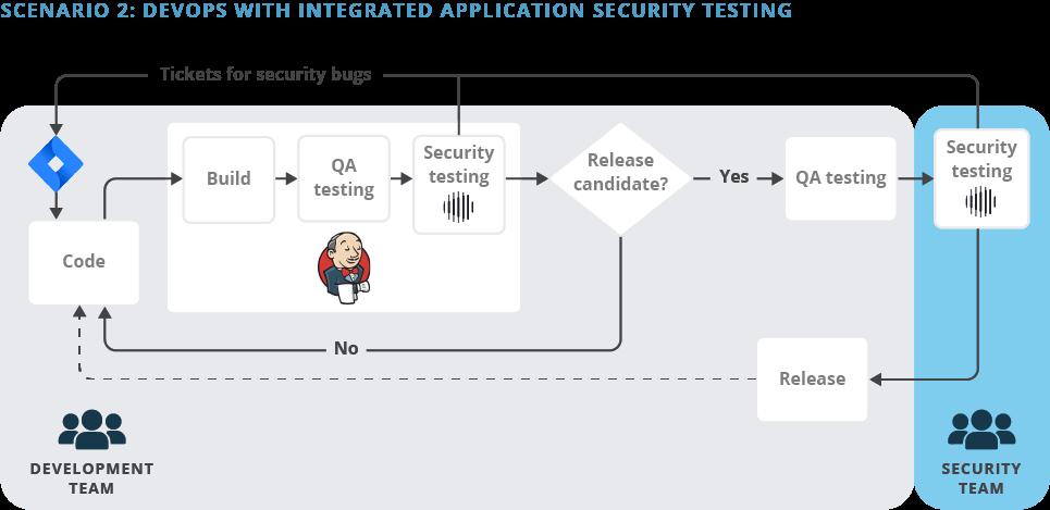 Scenario 2: Integrating Application Security into DevOps