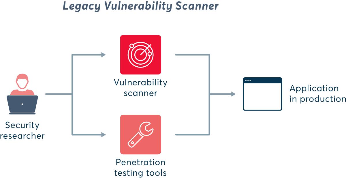 Legacy vulnerability scanner