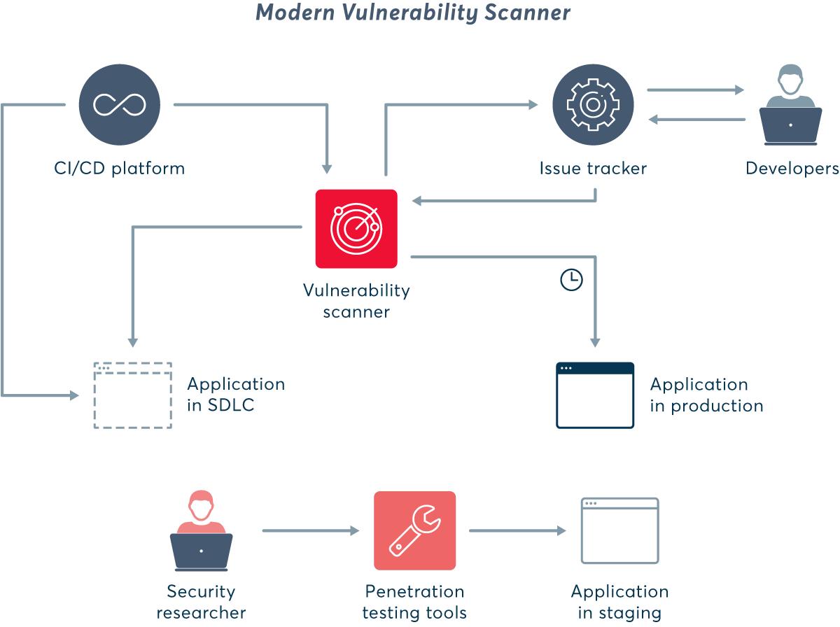 Modern vulnerability scanner