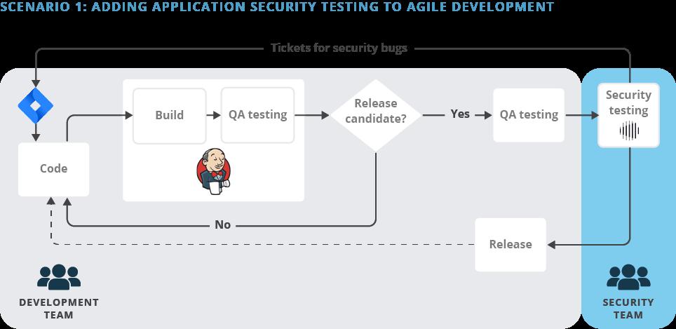 Scenario 1: Small to Medium-scale Agile Development