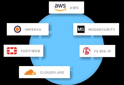 Web Application Firewall WAF Integration