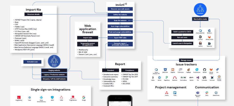 How Netsparker Enterprise Works Infographic