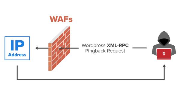 IP Disclosure of Servers Behind WAFs Using Wordpress XML-RPC