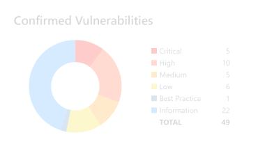 Netsparker Standard -  Confirmed Vulnerabilities for Header Left