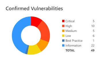 Netsparker Standard -  Confirmed Vulnerabilities Chart