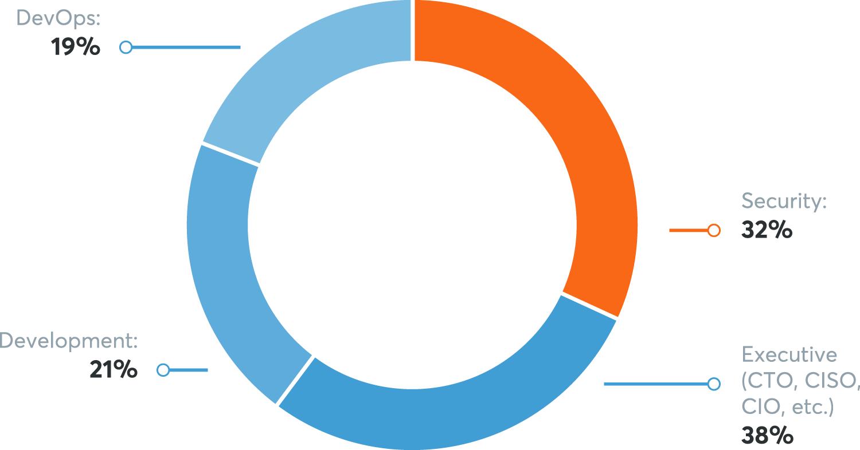 Survey Participants Role